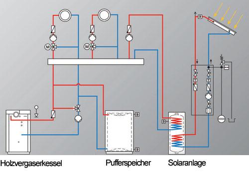 Holzvergaserkessel mit Pufferspeicher und Solaranlge